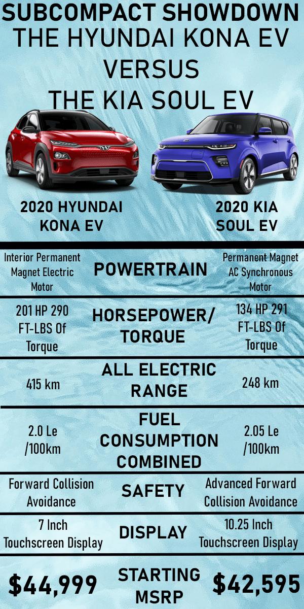 Kia Soul EV vs. Hyundai Kona EV